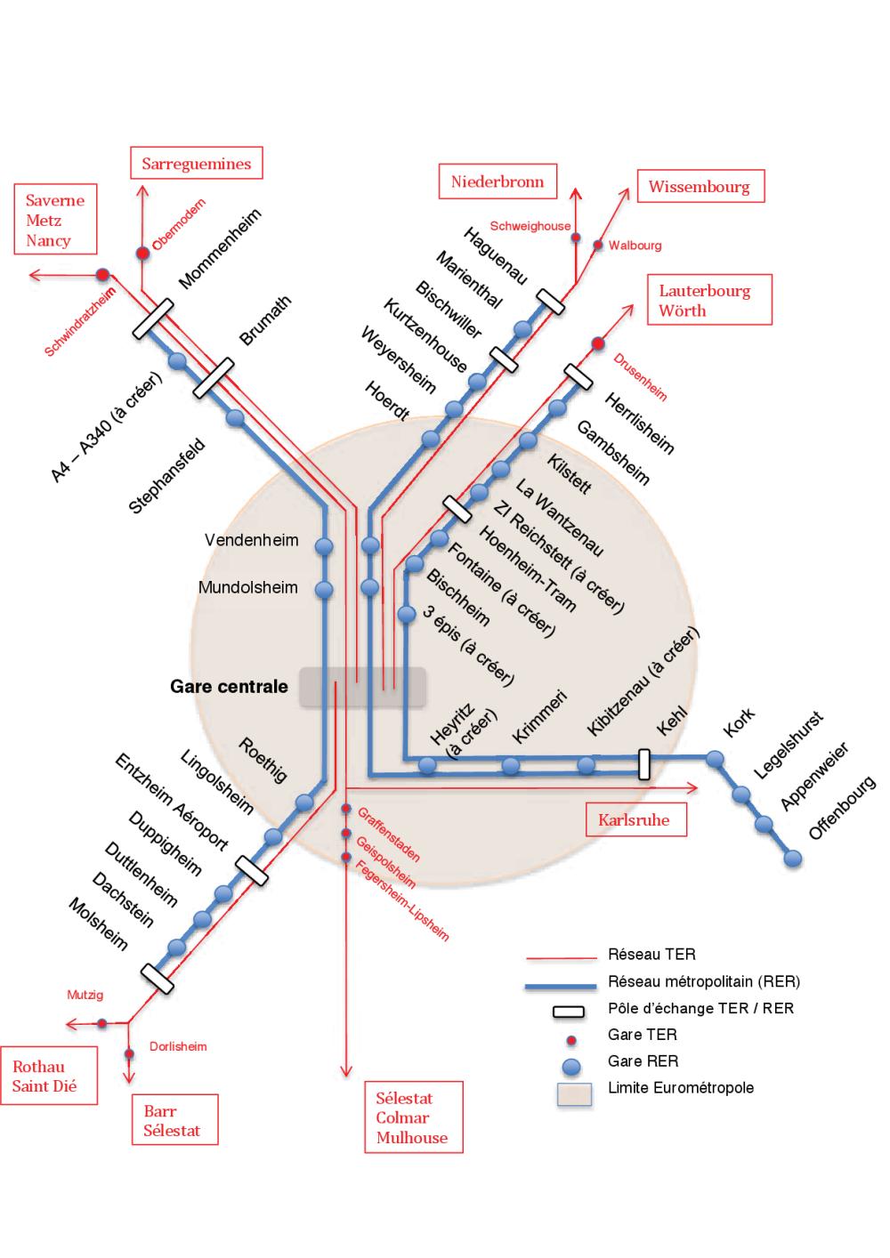 Schéma RER